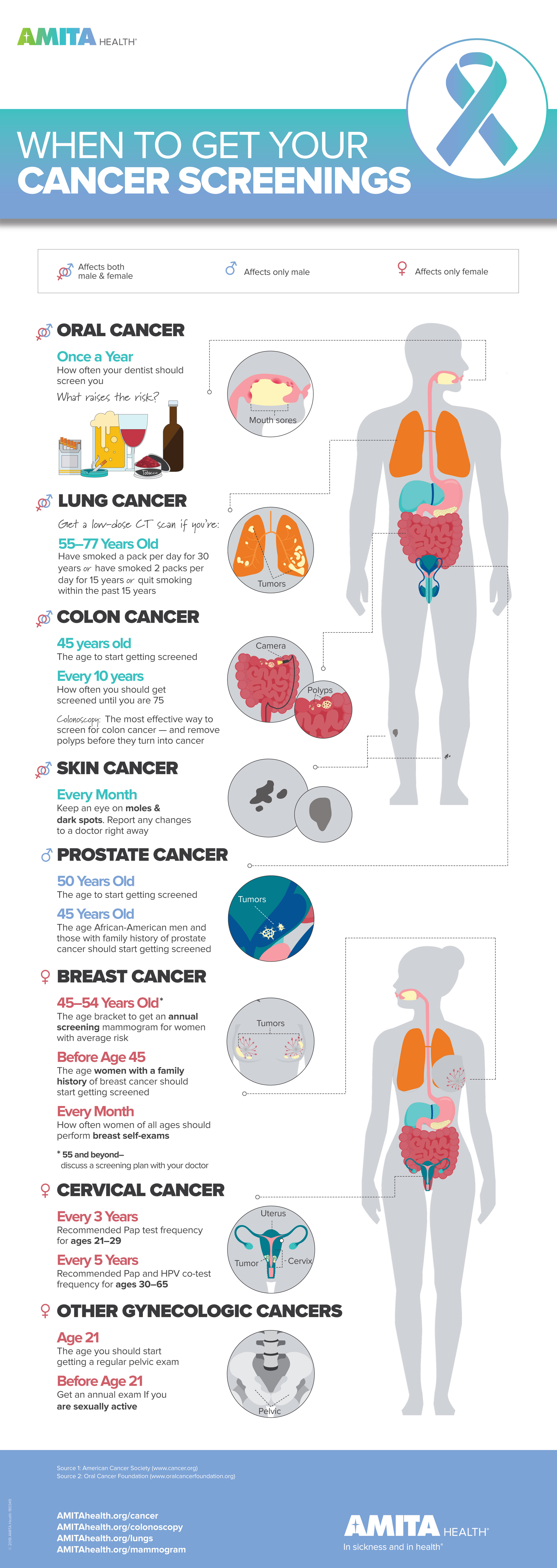 Are You Caught Up On Your Cancer Screenings